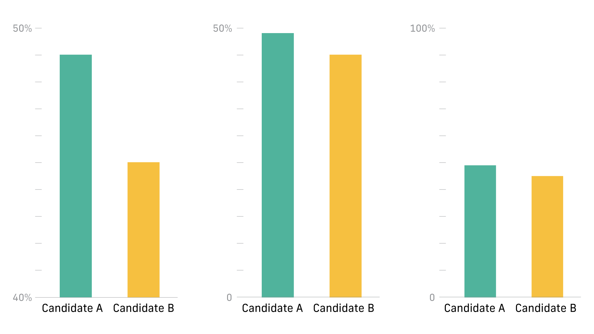 These three graphs tell the same story, but only if you look closely.